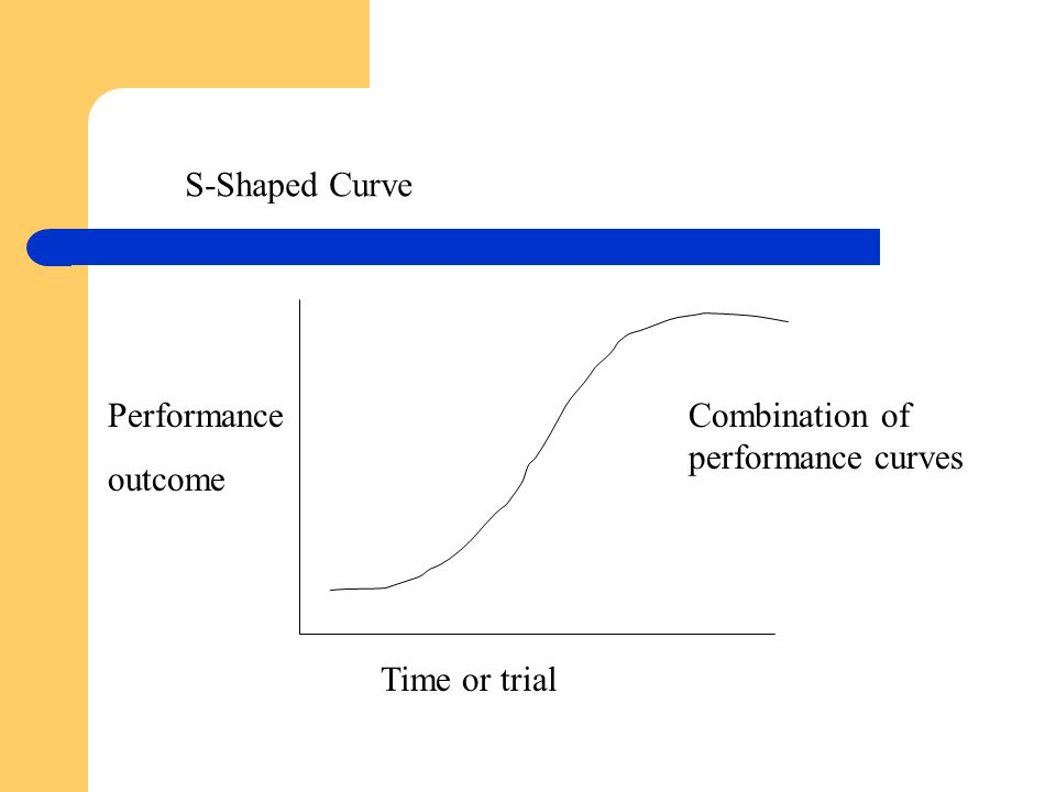 Performance outcome Time or trial Combination of performance curves S-Shaped Curve