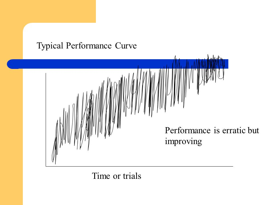 Performance is erratic but improving Time or trials Typical Performance Curve