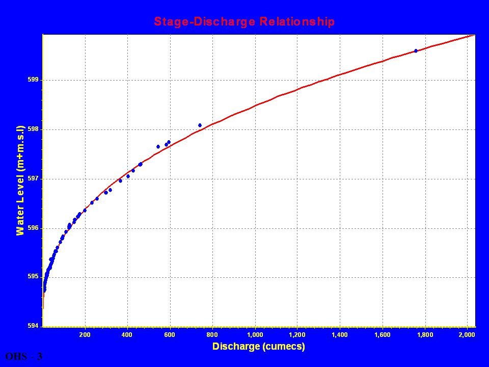 DETERMINATION OF RATING CURVE COEFFICIENTS (2) OHS - 34