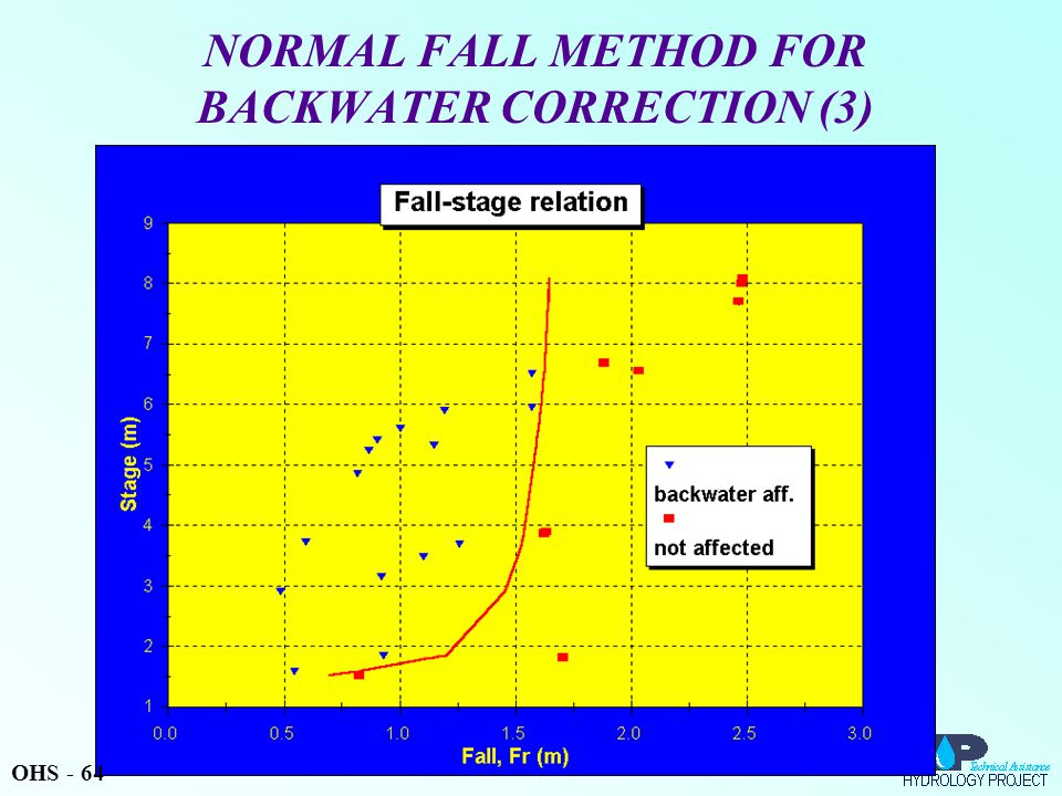 NORMAL FALL METHOD FOR BACKWATER CORRECTION (3) OHS - 64