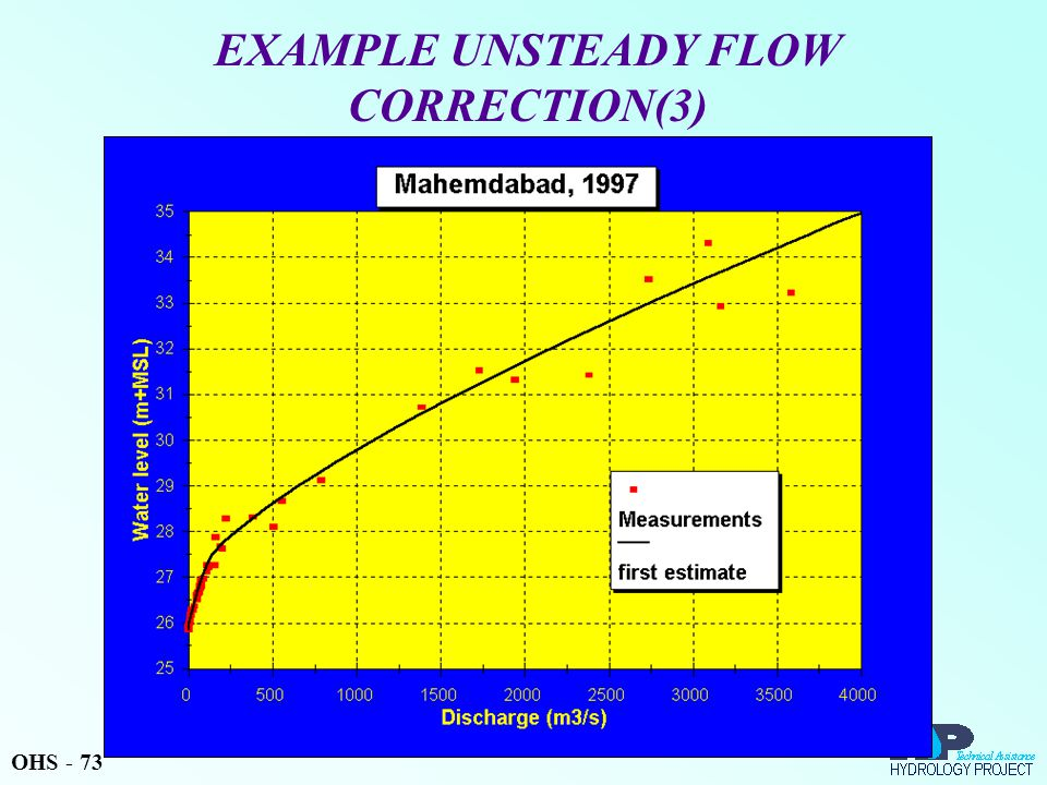 EXAMPLE UNSTEADY FLOW CORRECTION(3) OHS - 73