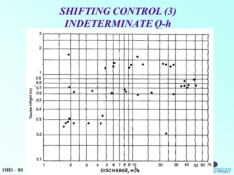SHIFTING CONTROL (3) INDETERMINATE Q-h OHS - 80