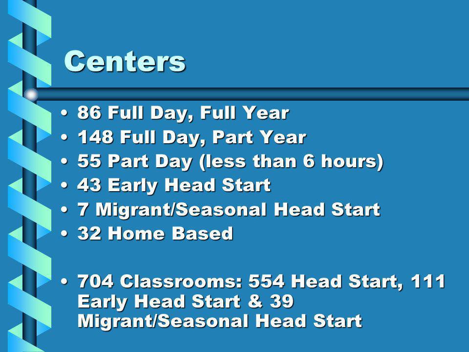 Centers 86 Full Day, Full Year86 Full Day, Full Year 148 Full Day, Part Year148 Full Day, Part Year 55 Part Day (less than 6 hours)55 Part Day (less than 6 hours) 43 Early Head Start43 Early Head Start 7 Migrant/Seasonal Head Start7 Migrant/Seasonal Head Start 32 Home Based32 Home Based 704 Classrooms: 554 Head Start, 111 Early Head Start & 39 Migrant/Seasonal Head Start704 Classrooms: 554 Head Start, 111 Early Head Start & 39 Migrant/Seasonal Head Start