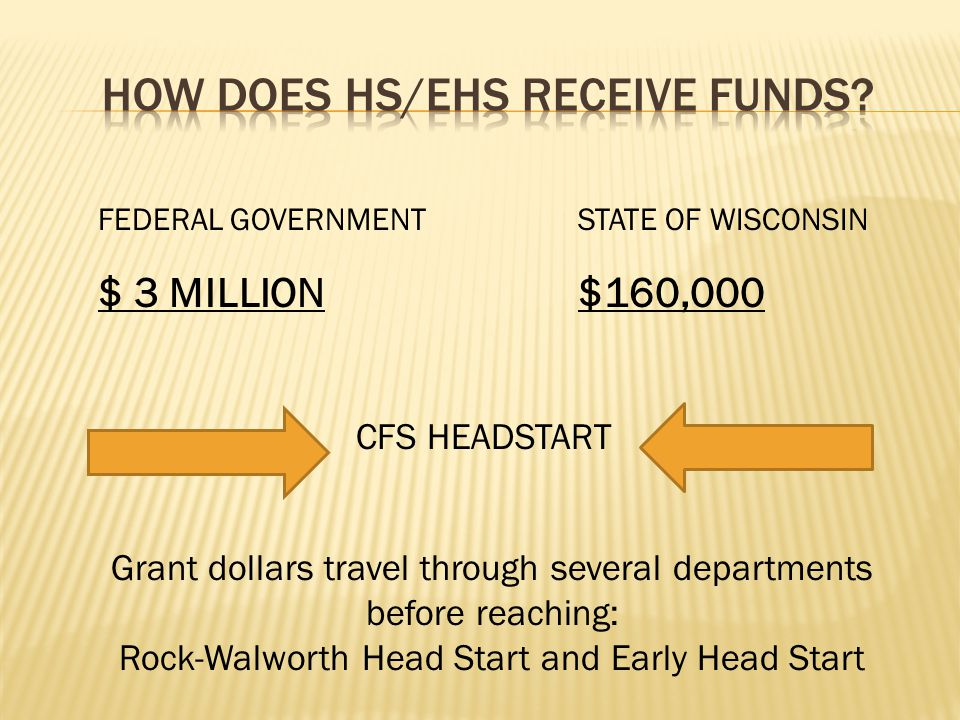 FEDERAL GOVERNMENT STATE OF WISCONSIN $ 3 MILLION $160,000 CFS HEADSTART Grant dollars travel through several departments before reaching: Rock-Walworth Head Start and Early Head Start