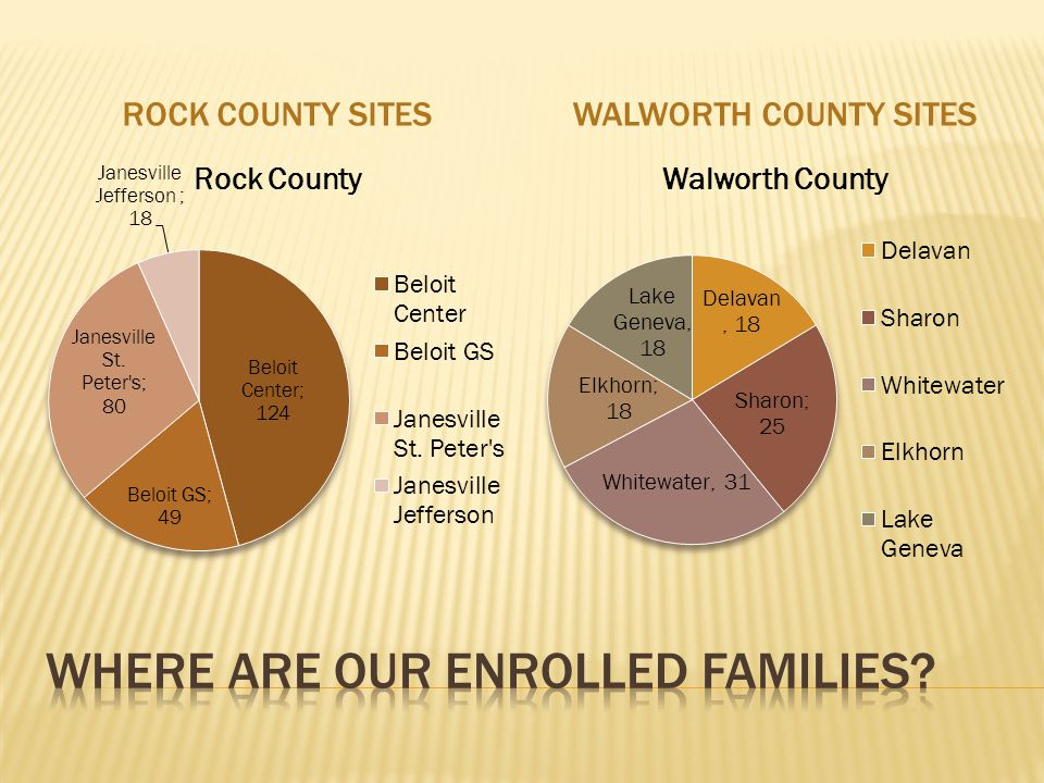 ROCK COUNTY SITESWALWORTH COUNTY SITES