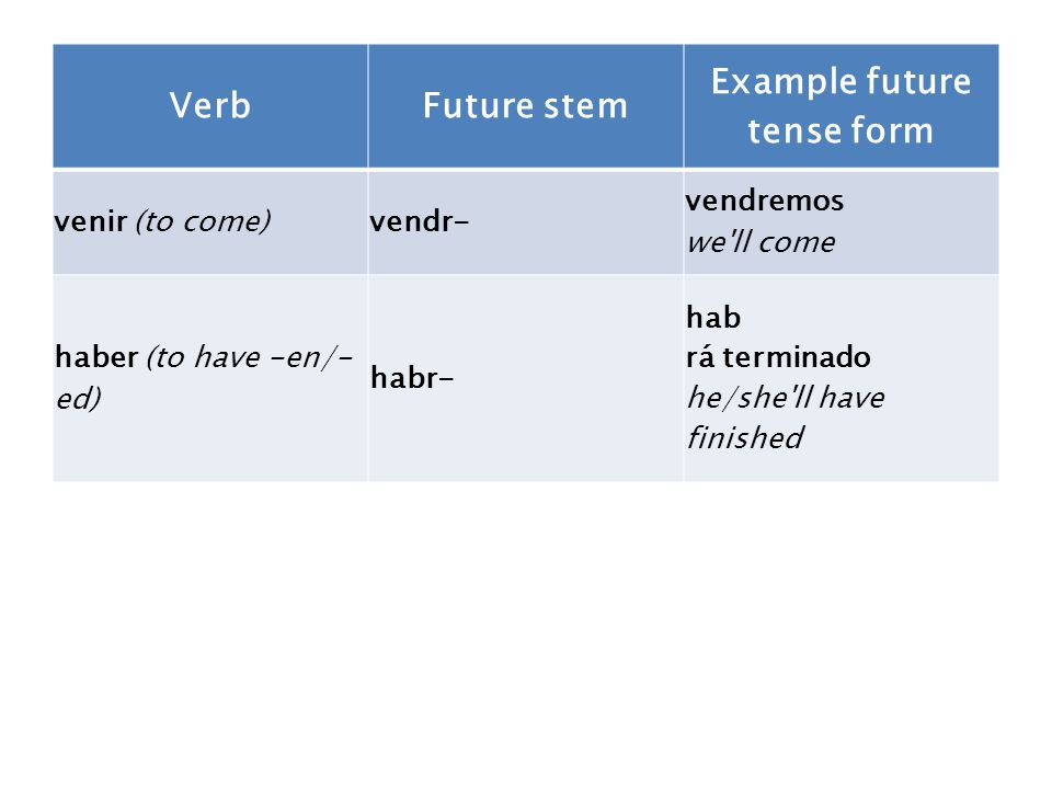 VerbFuture stem Example future tense form venir (to come)vendr- vendremos we ll come haber (to have -en/- ed) habr- hab rá terminado he/she ll have finished