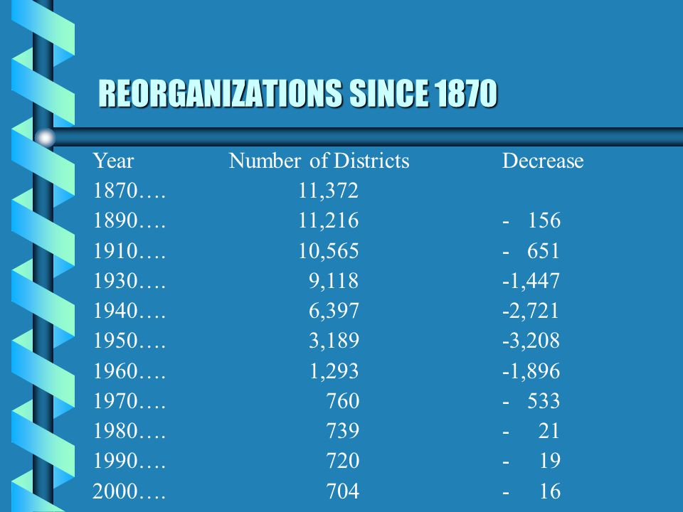 REORGANIZATIONS SINCE 1870 YearNumber of DistrictsDecrease 1870….11,372 1890….11,216- 156 1910….10,565- 651 1930….