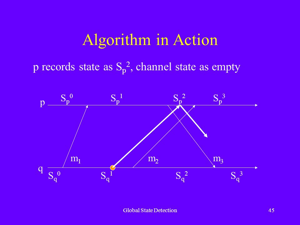 Global State Detection45 Algorithm in Action p q Sq0Sq0 Sq1Sq1 Sq2Sq2 Sq3Sq3 Sp0Sp0 Sp1Sp1 Sp2Sp2 Sp3Sp3 m1m1 m2m2 m3m3 p records state as S p 2, channel state as empty