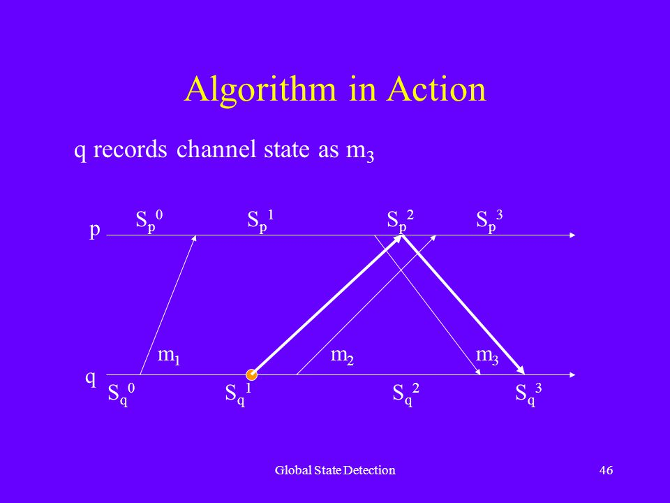 Global State Detection46 Algorithm in Action p q Sq0Sq0 Sq1Sq1 Sq2Sq2 Sq3Sq3 Sp0Sp0 Sp1Sp1 Sp2Sp2 Sp3Sp3 m1m1 m2m2 m3m3 q records channel state as m 3