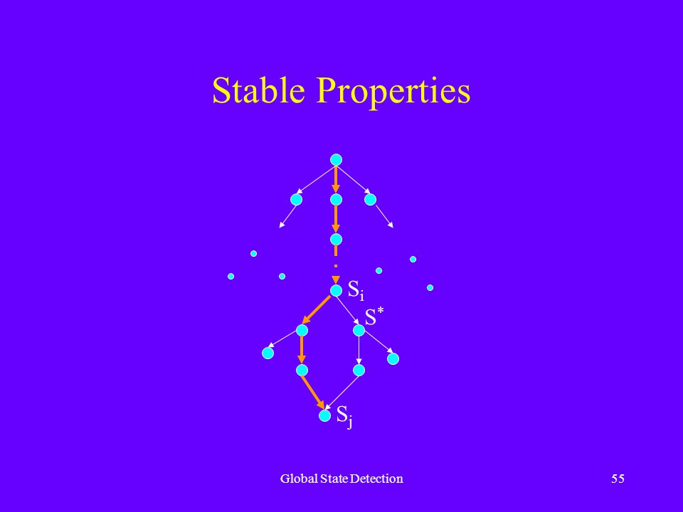 Global State Detection55 Stable Properties SiSi SjSj S*S*