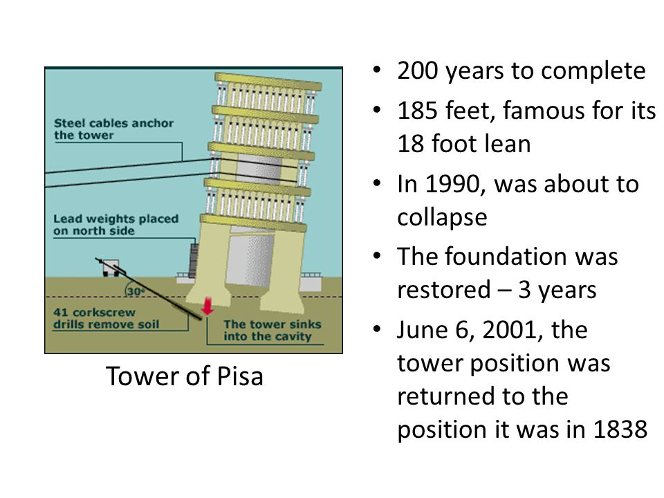 200 years to complete 185 feet, famous for its 18 foot lean In 1990, was about to collapse The foundation was restored – 3 years June 6, 2001, the tower position was returned to the position it was in 1838 Tower of Pisa