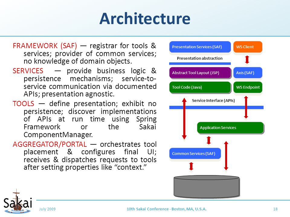 Architecture FRAMEWORK (SAF) — registrar for tools & services; provider of common services; no knowledge of domain objects.