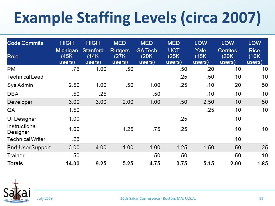Example Staffing Levels (circa 2007) July 200910th Sakai Conference - Boston, MA, U.S.A.83 Code CommitsHIGH MED LOW Role Michigan (45K users) Stanford (14K users) Rutgers (27K users) GA Tech (20K users) UCT (25K users) Yale (15K users) Cerritos (20K users) Rice (10K users) PM.751.00.50.20.10 Technical Lead.25.50.10 Sys Admin2.501.00.501.00.25.10.20.50 DBA.50.25.50.10 Developer3.00 2.001.00.502.50.10.50 QA1.50.25.10 UI Designer1.00.25.10 Instructional Designer 1.001.25.75.25.10 Technical Writer.25.10 End-User Support3.004.001.00 1.251.50.50.25 Trainer.50.10 Totals14.009.255.254.753.755.152.001.85