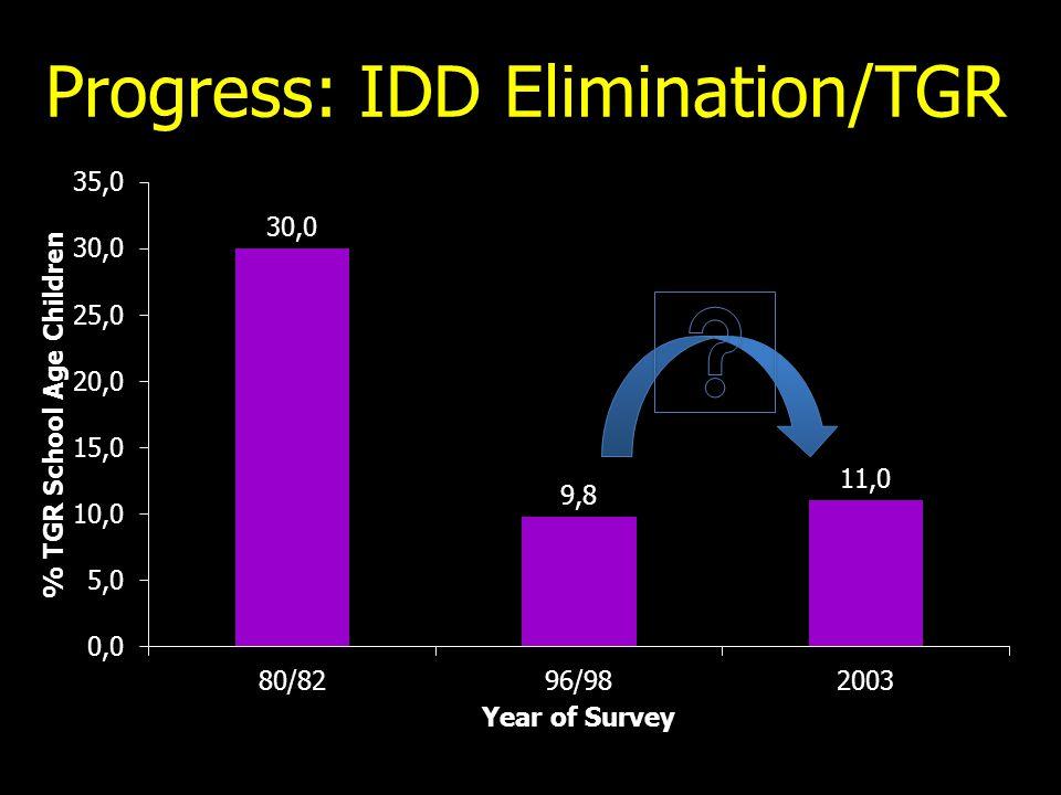 Progress: IDD Elimination/TGR
