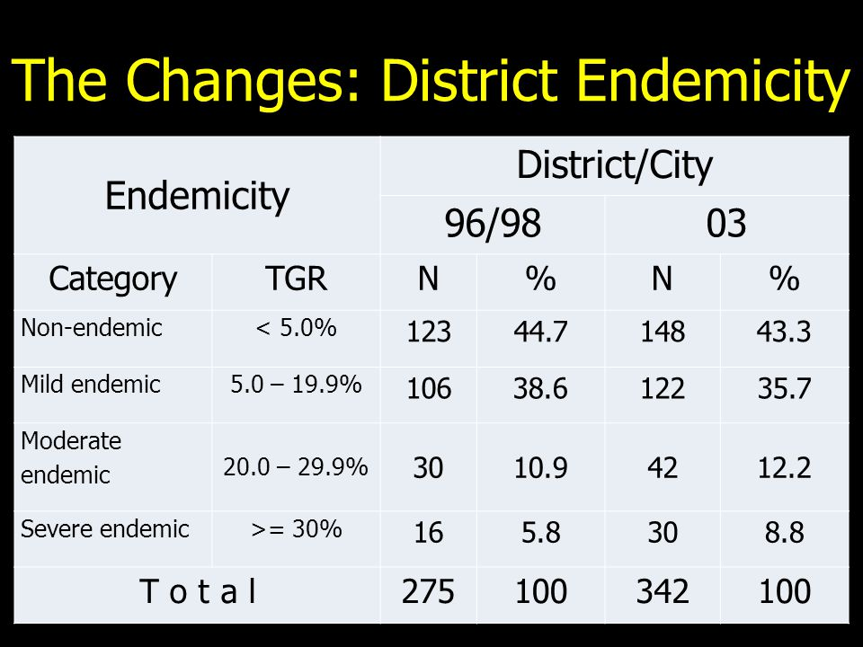 The Changes: District Endemicity Endemicity District/City 96/9803 CategoryTGRN%N% Non-endemic< 5.0% 12344.714843.3 Mild endemic5.0 – 19.9% 10638.612235.7 Moderate endemic 20.0 – 29.9% 3010.94212.2 Severe endemic>= 30% 165.8308.8 T o t a l275100342100