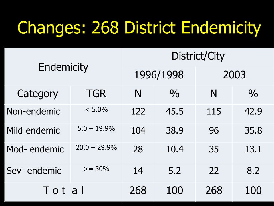 Changes: 268 District Endemicity Endemicity District/City 1996/19982003 CategoryTGRN%N% Non-endemic < 5.0% 12245.511542.9 Mild endemic 5.0 – 19.9% 10438.99635.8 Mod- endemic 20.0 – 29.9% 2810.43513.1 Sev- endemic >= 30% 145.2228.2 T o t a l268100268100