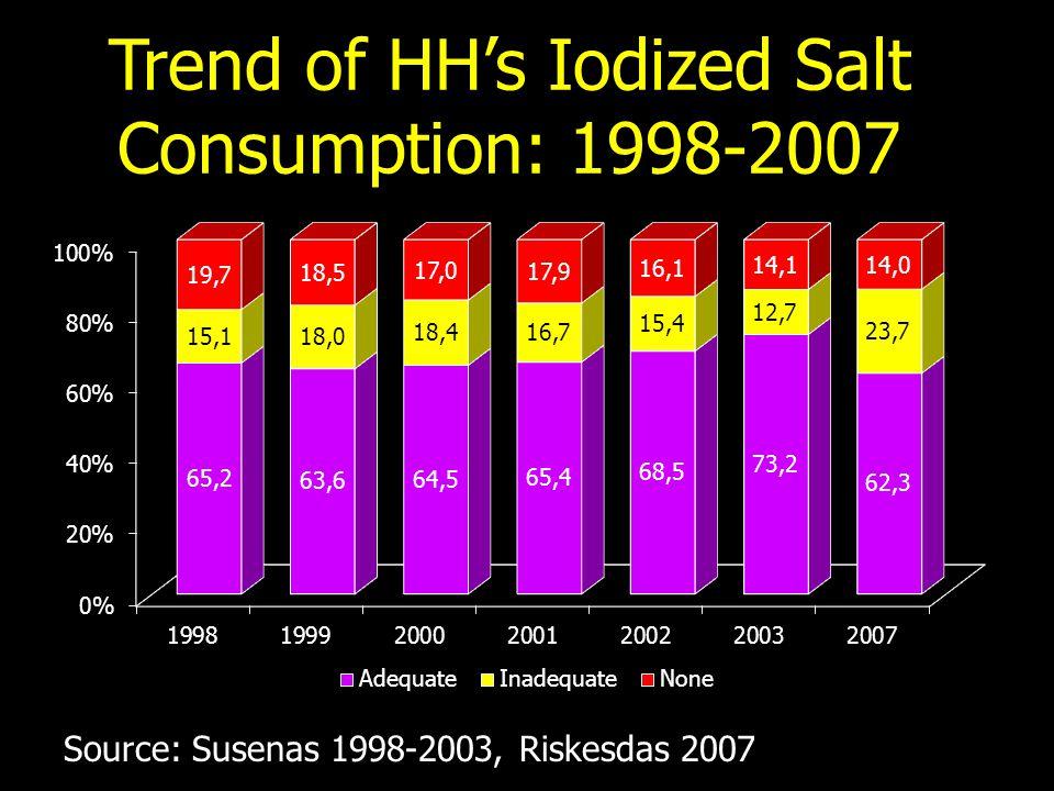 Trend of HH's Iodized Salt Consumption: 1998-2007 Source: Susenas 1998-2003, Riskesdas 2007