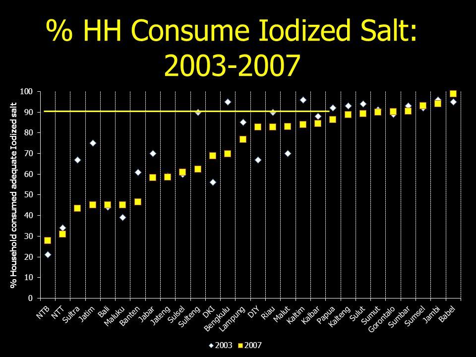 % HH Consume Iodized Salt: 2003-2007
