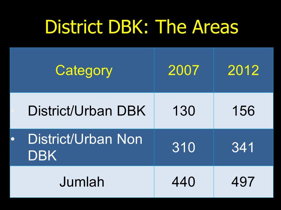 District DBK: The Areas Category20072012 District/Urban DBK130156 District/Urban Non DBK 310341 Jumlah440497