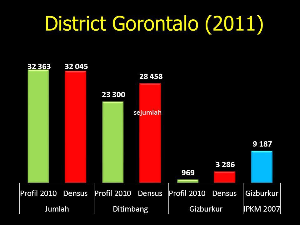 District Gorontalo (2011) sejumlah