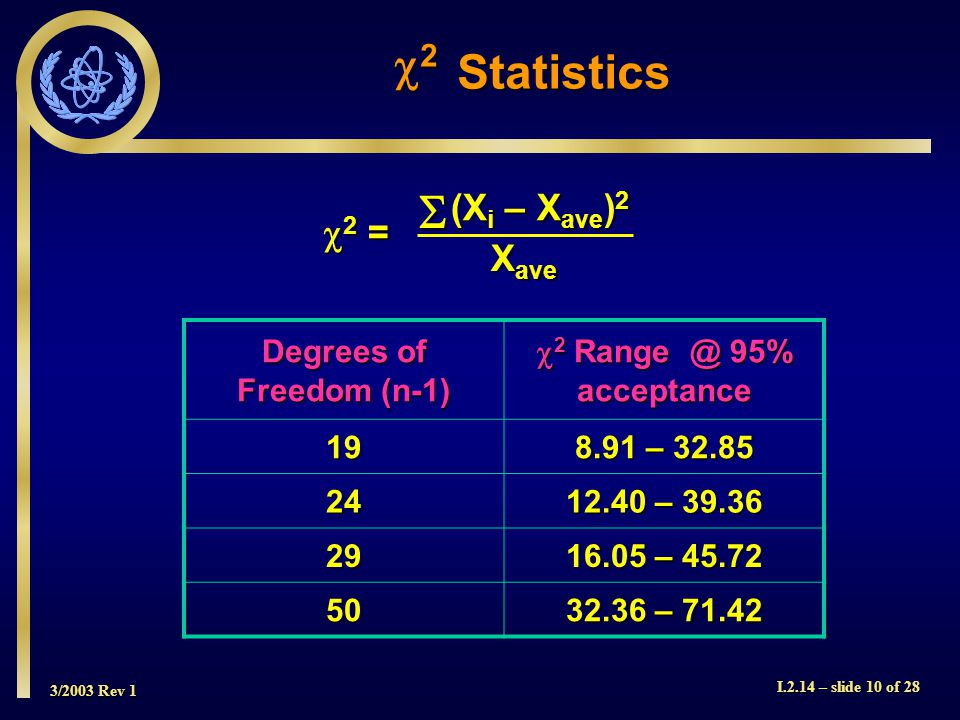 3/2003 Rev 1 I.2.14 – slide 10 of 28 Degrees of Freedom (n-1)  2 Range @ 95% acceptance 19 8.91 – 32.85 24 12.40 – 39.36 29 16.05 – 45.72 50 32.36 – 71.42 2222Statistics (X i – X ave ) 2 X ave 2 =2 =2 =2 =