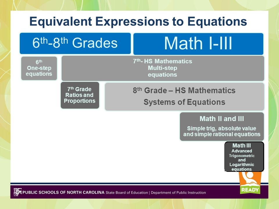 Equivalent Expressions to Equations 6 th -8 th Grades 6 th One-step equations 7 th Grade Ratios and Proportions 8 th Grade – HS Mathematics Systems of Equations 7 th - HS Mathematics Multi-step equations Math I-III Math II and III Simple trig, absolute value and simple rational equations Math III Advanced Trigonometric and Logarithmic equations