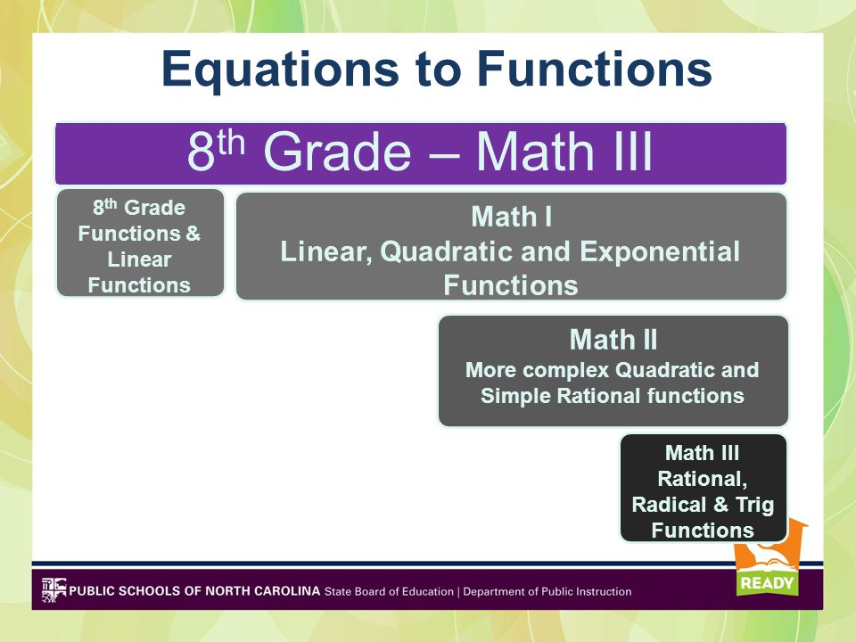 Equations to Functions 8 th Grade – Math III 8 th Grade Functions & Linear Functions Math I Linear, Quadratic and Exponential Functions Math II More complex Quadratic and Simple Rational functions Math III Rational, Radical & Trig Functions