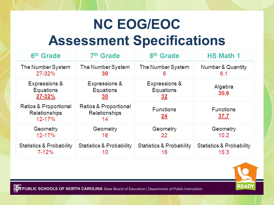 NC EOG/EOC Assessment Specifications 6 th Grade7 th Grade8 th GradeHS Math 1 The Number System 27-32% The Number System 30 The Number System 6 Number & Quantity 6.1 Expressions & Equations 27-32% Expressions & Equations 30 Expressions & Equations 32 Algebra 30.6 Ratios & Proportional Relationships 12-17% Ratios & Proportional Relationships 14 Functions 24 Functions 37.7 Geometry 12-17% Geometry 16 Geometry 22 Geometry 10.2 Statistics & Probability 7-12% Statistics & Probability 10 Statistics & Probability 16 Statistics & Probability 15.3