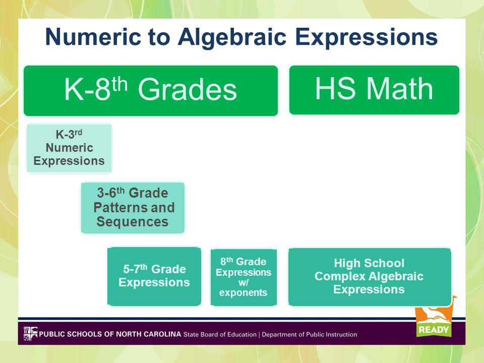 Numeric to Algebraic Expressions K-8 th Grades K-3 rd Numeric Expressions 3-6 th Grade Patterns and Sequences 5-7 th Grade Expressions 8 th Grade Expressions w/ exponents HS Math High School Complex Algebraic Expressions