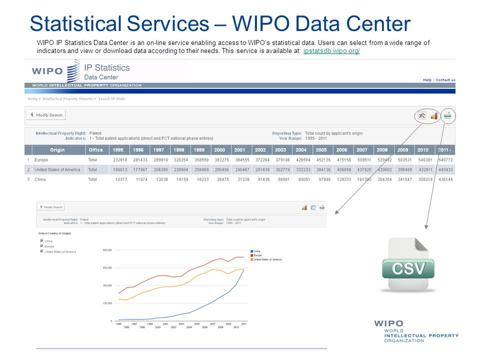 WIPO IP Statistics Data Center is an on-line service enabling access to WIPO's statistical data.