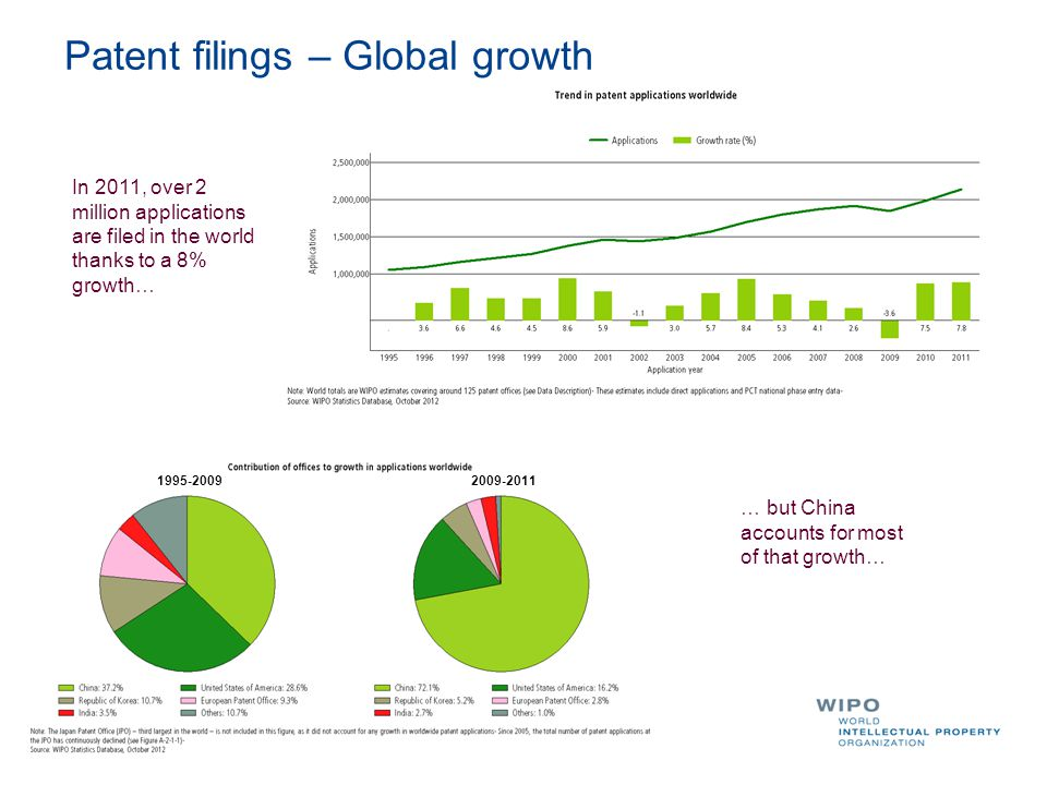 Patent filings – Global growth 1995-20092009-2011 In 2011, over 2 million applications are filed in the world thanks to a 8% growth… … but China accounts for most of that growth…