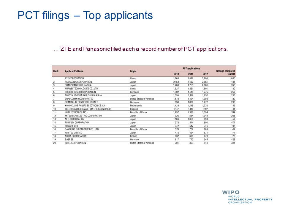 PCT filings – Top applicants … ZTE and Panasonic filed each a record number of PCT applications.