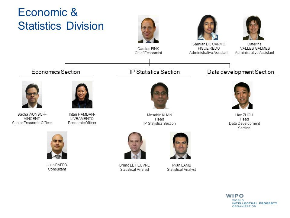Economic & Statistics Division Carsten FINK Chief Economist Samiah DO CARMO FIGUEIREDO Administrative Assistant Mosahid KHAN Head IP Statistics Section Hao ZHOU Head Data Development Section Ryan LAMB Statistical Analyst Bruno LE FEUVRE Statistical Analyst Sacha WUNSCH- VINCENT Senior Economic Officer Julio RAFFO Consultant Intan HAMDAN- LIVRAMENTO Economic Officer Economics SectionData development SectionIP Statistics Section Caterina VALLES GALMES Administrative Assistant