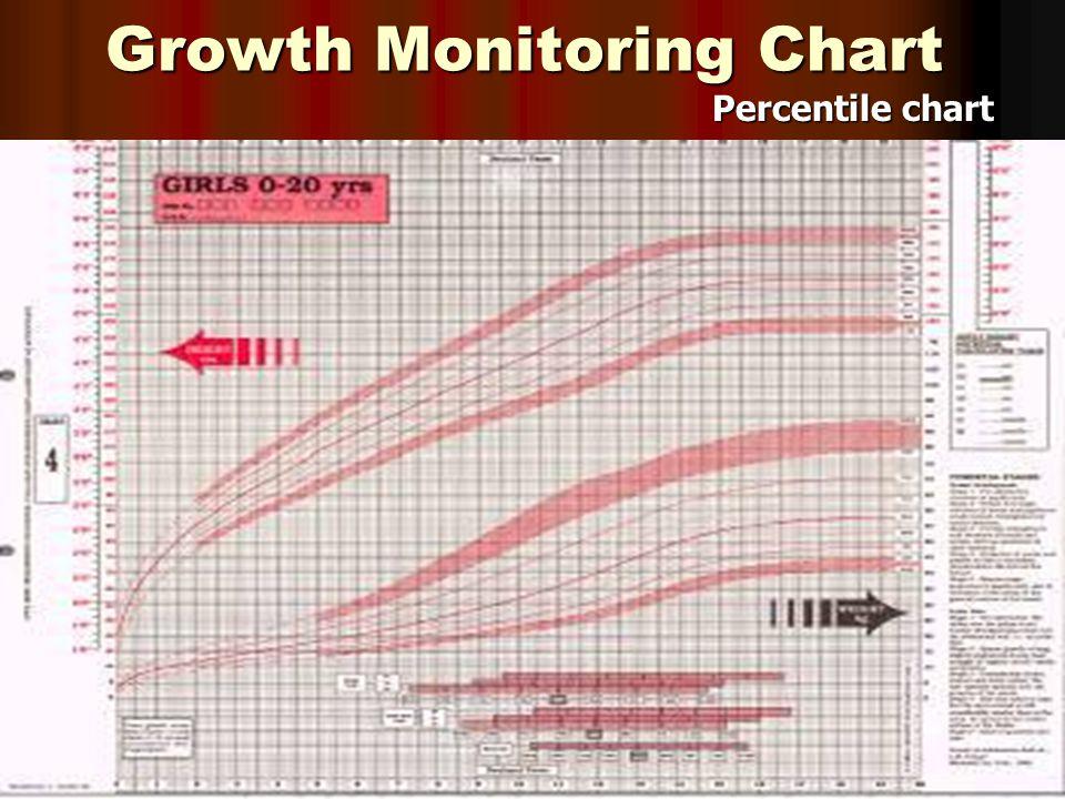 Growth Monitoring Chart Percentile chart