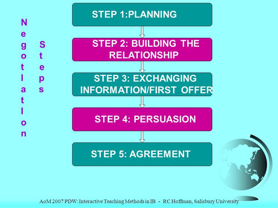 AoM 2007 PDW: Interactive Teaching Methods in IB - RC Hoffman, Salisbury University STEP 1:PLANNING STEP 2: BUILDING THE RELATIONSHIP STEP 3: EXCHANGI