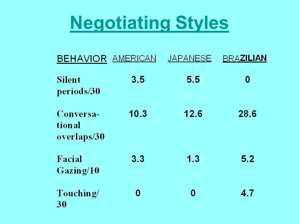 Negotiating Styles