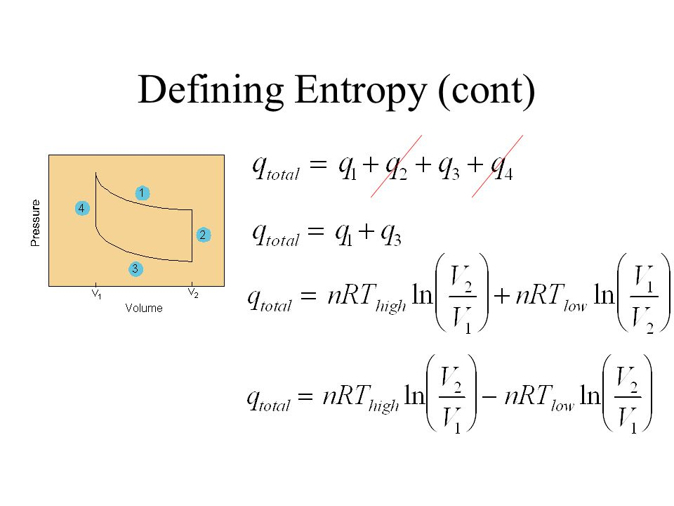 Defining Entropy (cont) Step 4: Isochoric Heating to T = T high.