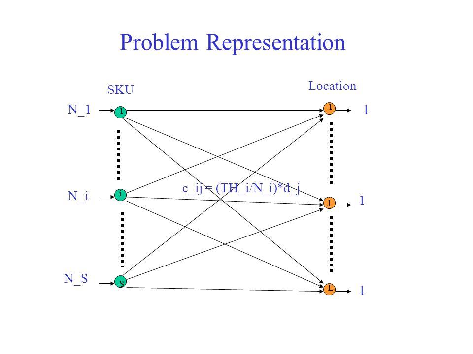 Problem Representation SKU Location N_1 N_i N_S 1 1 1 c_ij = (TH_i/N_i)*d_j 1 i S 1 j L