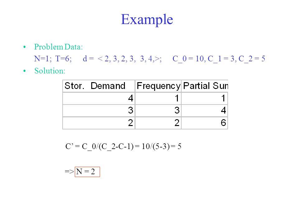 Example Problem Data: N=1; T=6;d = ;C_0 = 10, C_1 = 3, C_2 = 5 Solution: C' = C_0/(C_2-C-1) = 10/(5-3) = 5 => N = 2