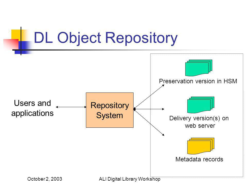 October 2, 2003ALI Digital Library Workshop DL Object Repository Preservation version in HSM Delivery version(s) on web server Metadata records Repository System Users and applications