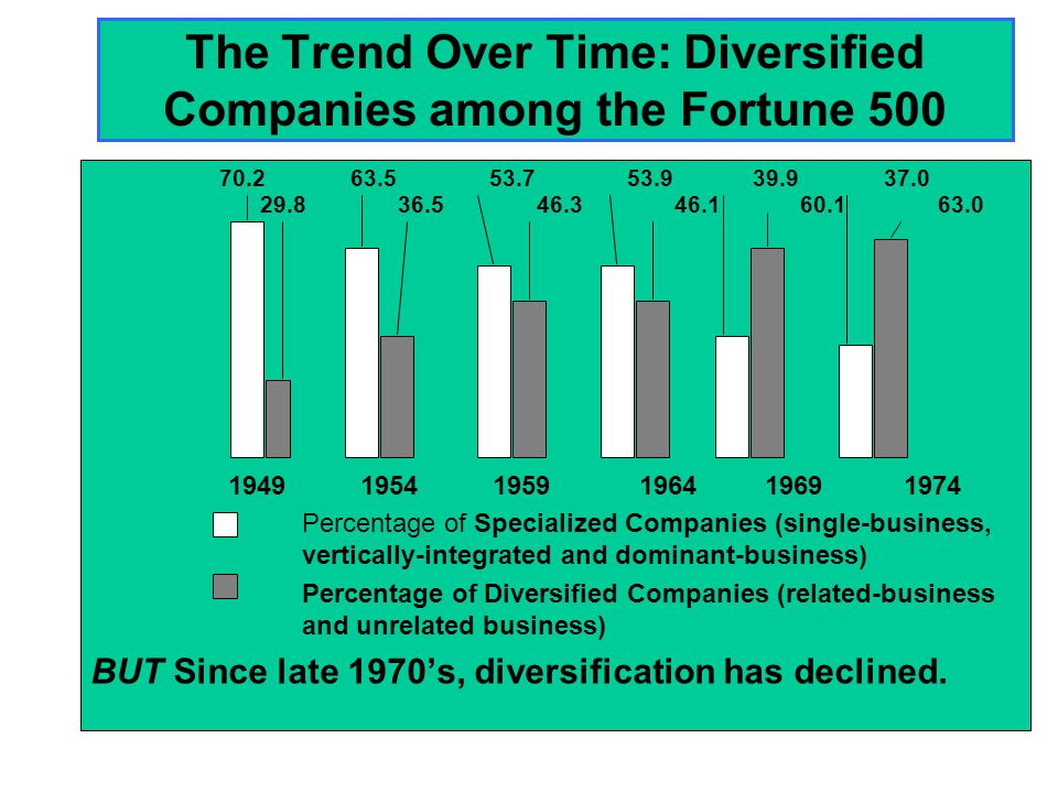 The Trend Over Time: Diversified Companies among the Fortune 500 Percentage of Specialized Companies (single-business, vertically-integrated and domin