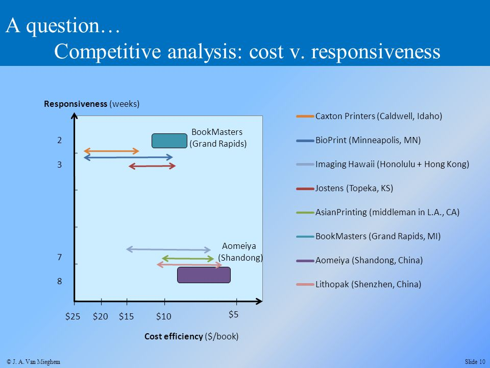 A question… Competitive analysis: cost v. responsiveness BioPrint (Minneapolis, MN) Jostens (Topeka, KS) AsianPrinting (middleman in L.A., CA) Aomeiya