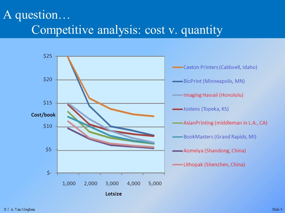 A question… Competitive analysis: cost v. quantity $- $5 $10 $15 $20 $25 1,0002,0003,0004,0005,000 BioPrint (Minneapolis, MN) Jostens (Topeka, KS) Asi