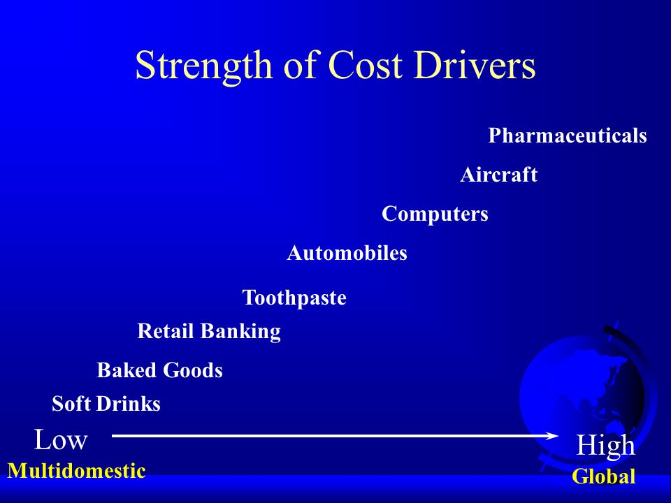 Strength of Cost Drivers Low High Baked Goods Retail Banking Toothpaste Soft Drinks Automobiles Computers Aircraft Pharmaceuticals Multidomestic Global
