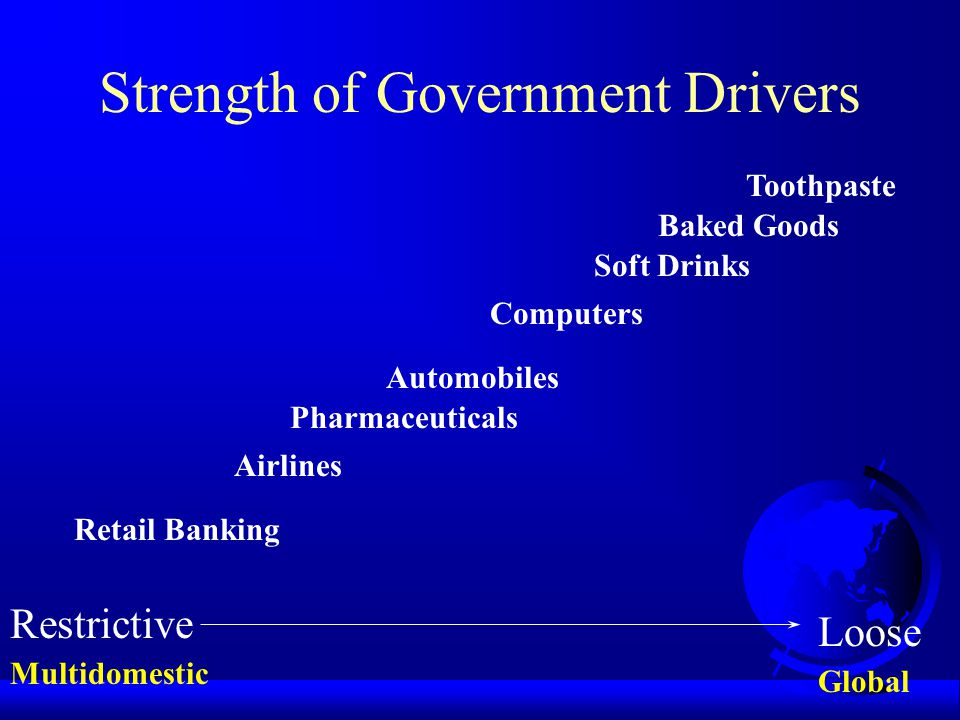 Strength of Government Drivers Restrictive Loose Baked Goods Retail Banking Toothpaste Soft Drinks Automobiles Computers Airlines Pharmaceuticals Multidomestic Global