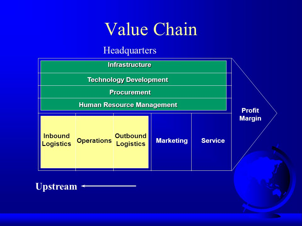 Value Chain Infrastructure Technology Development Procurement Human Resource Management Inbound Logistics Operations Outbound Logistics MarketingService Profit Margin Upstream Headquarters