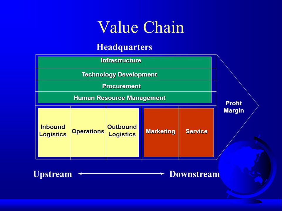 Value Chain Infrastructure Technology Development Procurement Human Resource Management InboundLogistics Operations OutboundLogistics MarketingService Profit Margin UpstreamDownstream Headquarters