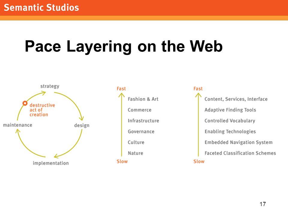 morville@semanticstudios.com 17 Pace Layering on the Web