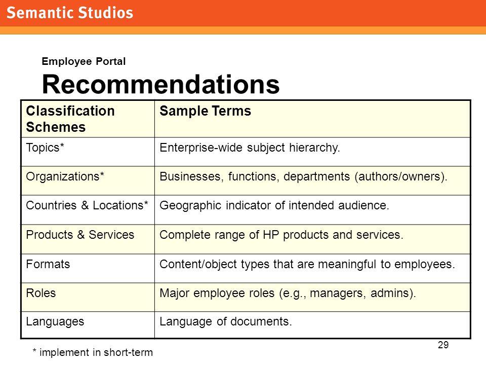 morville@semanticstudios.com 29 Employee Portal Recommendations Classification Schemes Sample Terms Topics*Enterprise-wide subject hierarchy.