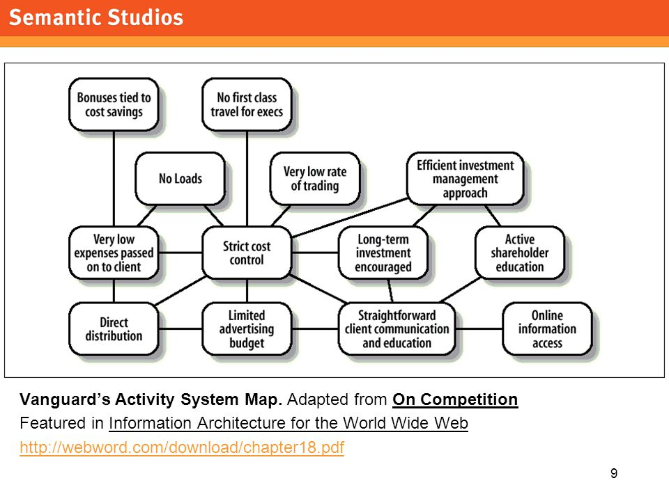 morville@semanticstudios.com 9 Vanguard's Activity System Map. Adapted from On Competition Featured in Information Architecture for the World Wide Web